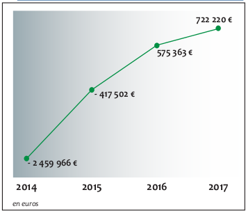 Graphique evolution resultats 2014 = -2459966€ 2017 = +722220€