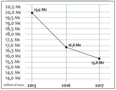 graphique evolution train de vie : 2013 = 19.9 M€, 2017 = 15.8M€